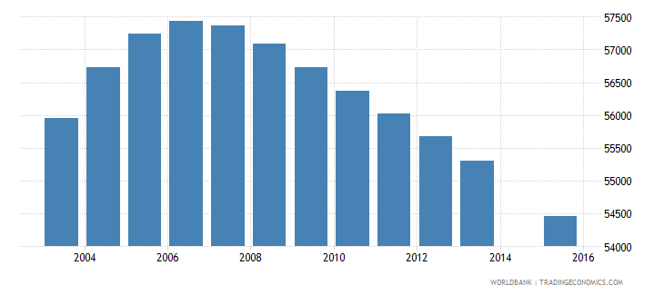 jamaica population age 14 total wb data