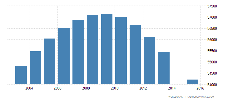 jamaica population age 15 total wb data