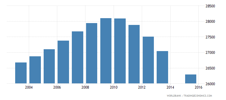 jamaica population age 16 female wb data