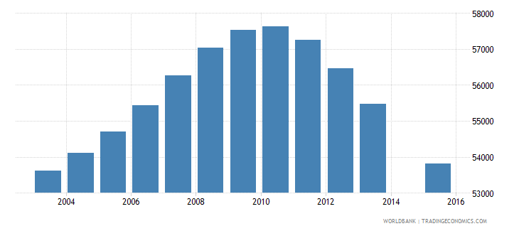 jamaica population age 16 total wb data