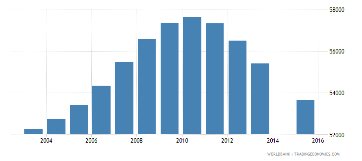 jamaica population age 17 total wb data