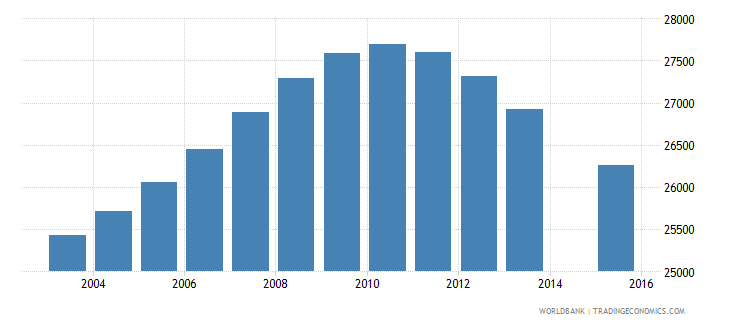 jamaica population age 18 female wb data