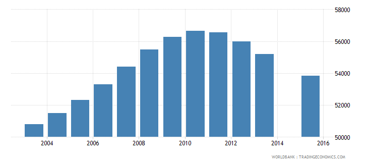 jamaica population age 18 total wb data
