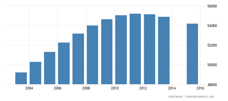 jamaica population age 19 total wb data