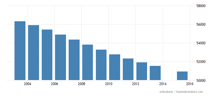 jamaica population age 2 total wb data