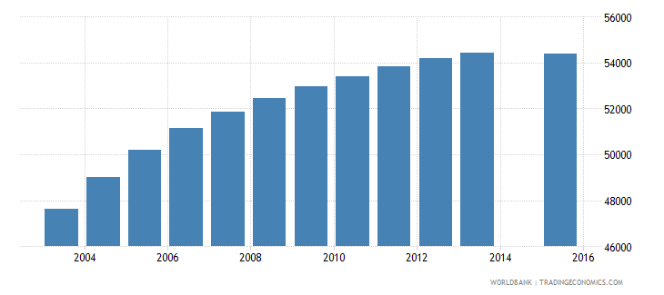 jamaica population age 20 total wb data