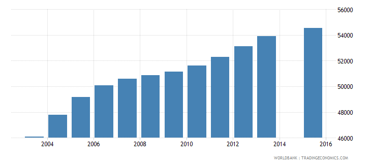 jamaica population age 21 total wb data