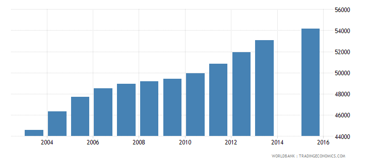 jamaica population age 22 total wb data
