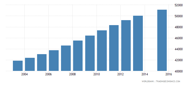 jamaica population age 24 total wb data