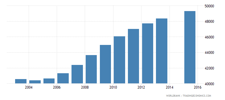 jamaica population age 25 total wb data