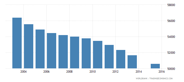 jamaica population age 3 total wb data