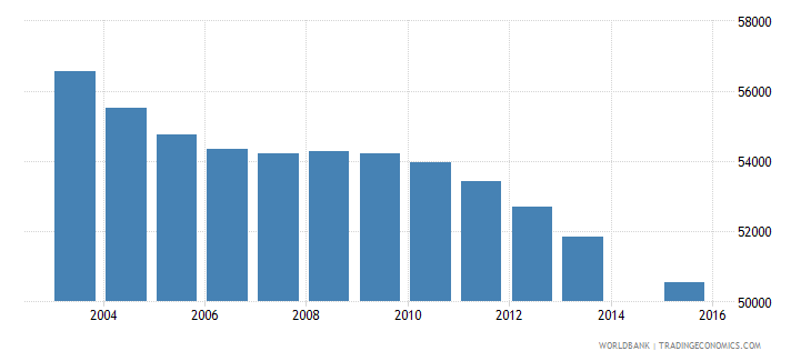 jamaica population age 4 total wb data