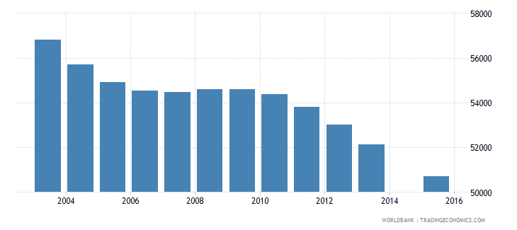 jamaica population age 5 total wb data