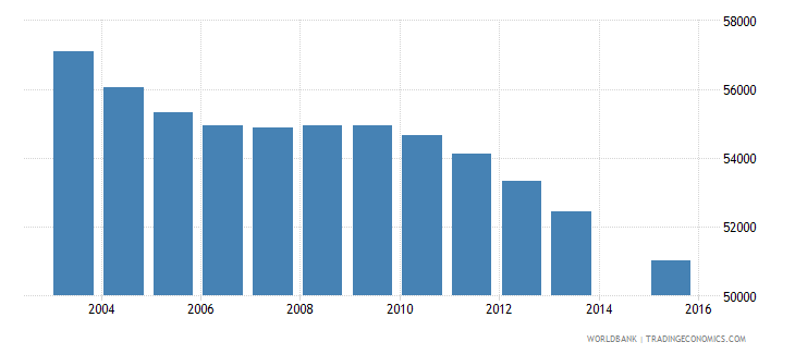 jamaica population age 6 total wb data