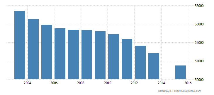 jamaica population age 7 total wb data