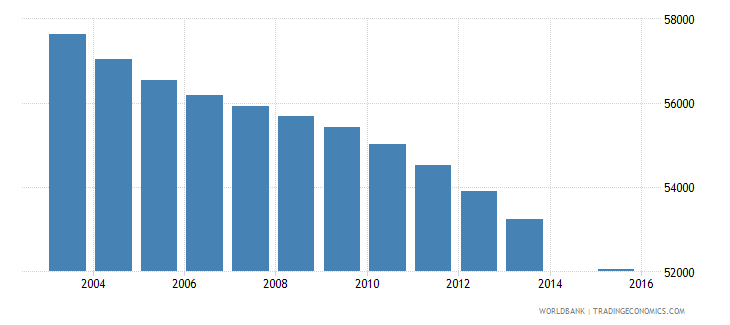 jamaica population age 8 total wb data