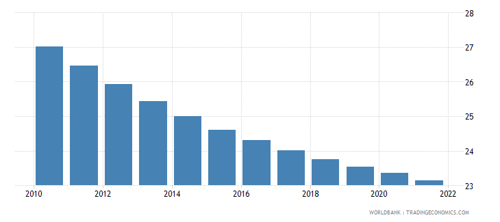 jamaica population ages 0 14 percent of total wb data