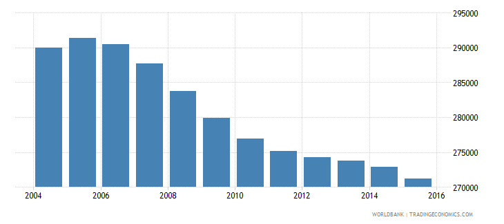 jamaica population ages 10 14 total wb data
