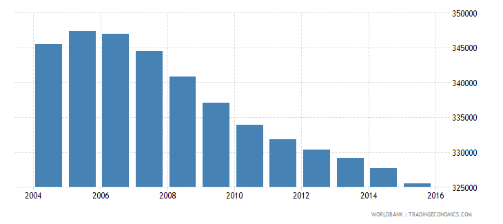 jamaica population ages 10 15 total wb data