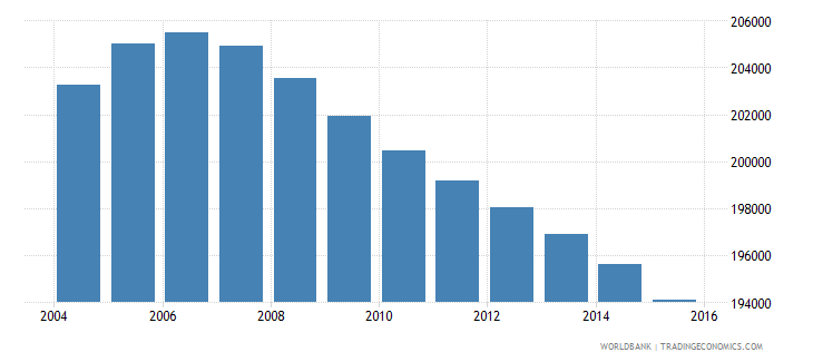 jamaica population ages 10 16 male wb data