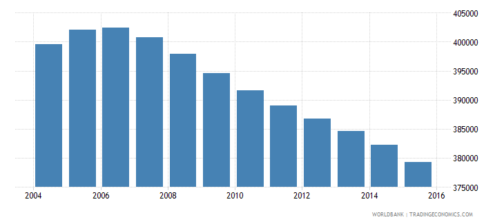 jamaica population ages 10 16 total wb data