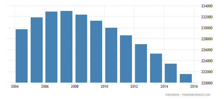 jamaica population ages 10 17 male wb data