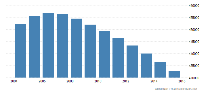 jamaica population ages 10 17 total wb data