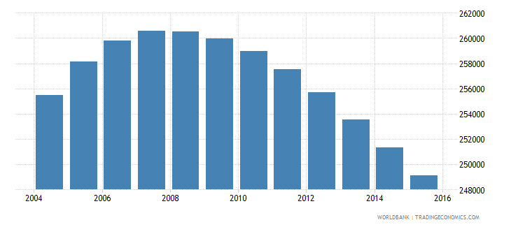 jamaica population ages 10 18 male wb data