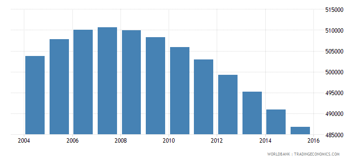 jamaica population ages 10 18 total wb data