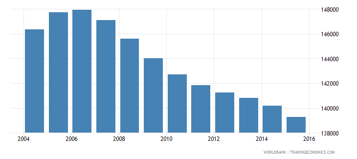 jamaica population ages 11 15 male wb data
