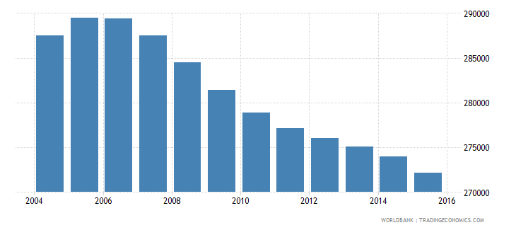jamaica population ages 11 15 total wb data