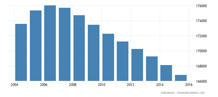jamaica population ages 11 16 male wb data