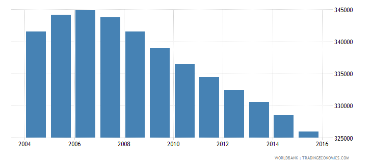 jamaica population ages 11 16 total wb data