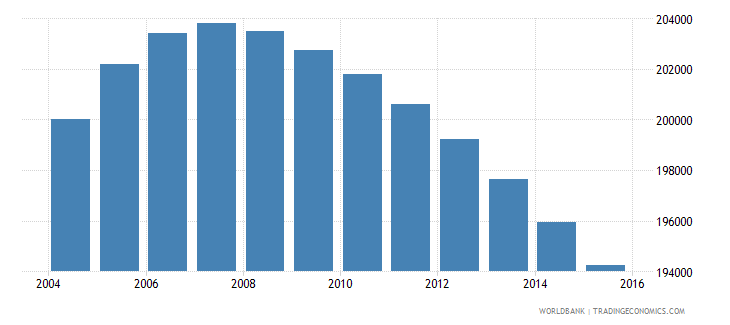 jamaica population ages 11 17 male wb data