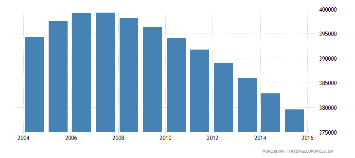 jamaica population ages 11 17 total wb data