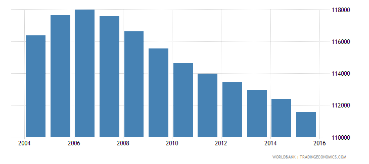 jamaica population ages 12 15 male wb data