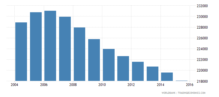 jamaica population ages 12 15 total wb data