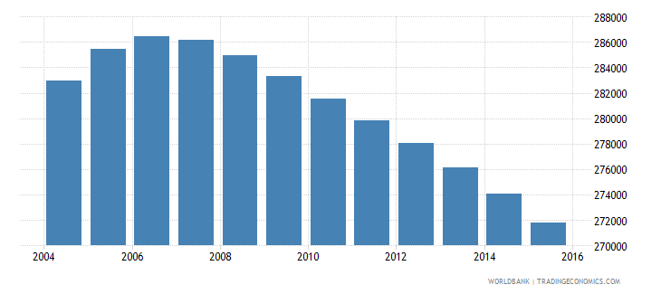 jamaica population ages 12 16 total wb data