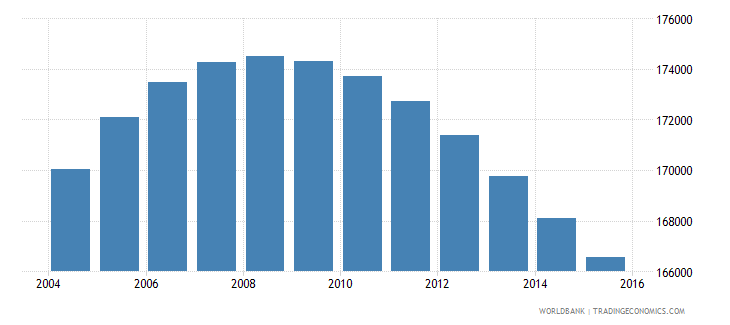 jamaica population ages 12 17 male wb data