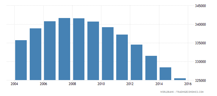 jamaica population ages 12 17 total wb data