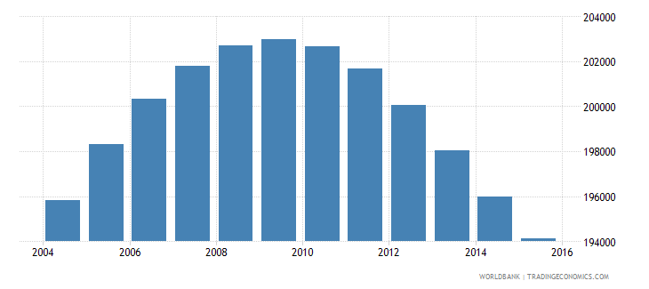 jamaica population ages 12 18 male wb data