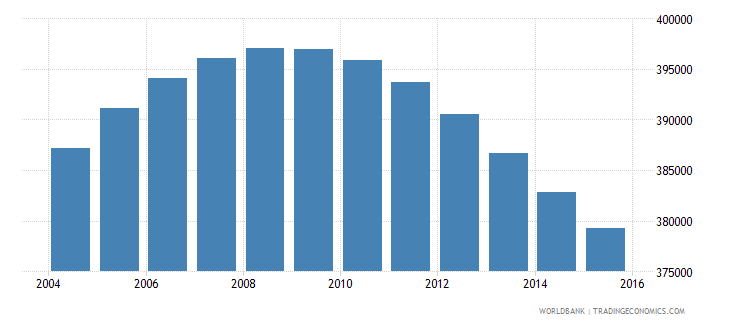 jamaica population ages 12 18 total wb data