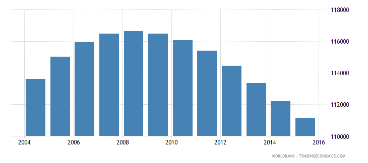 jamaica population ages 13 16 male wb data