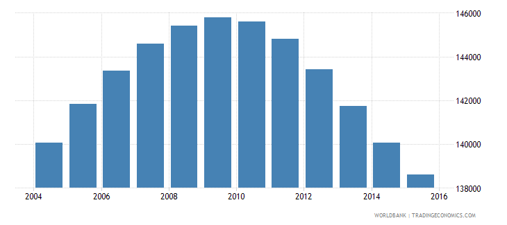 jamaica population ages 13 17 male wb data