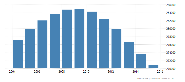 jamaica population ages 13 17 total wb data