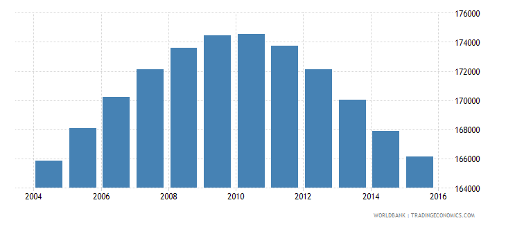 jamaica population ages 13 18 male wb data