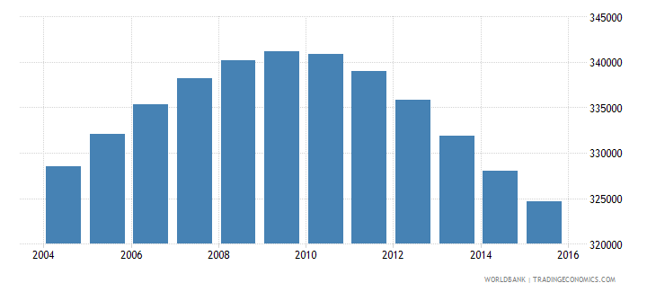 jamaica population ages 13 18 total wb data