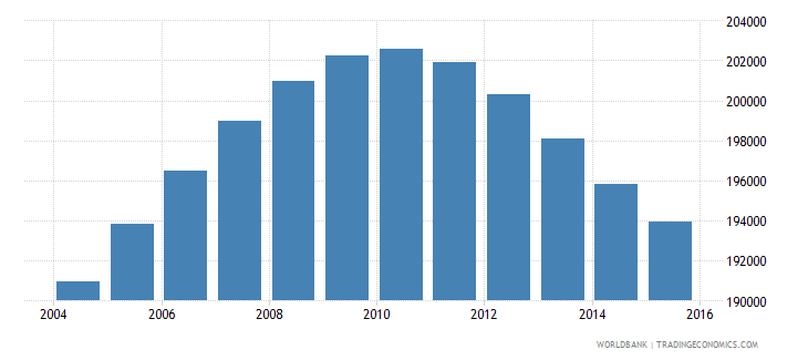 jamaica population ages 13 19 male wb data
