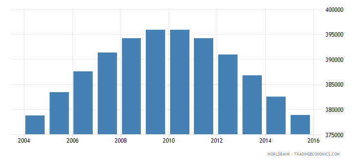 jamaica population ages 13 19 total wb data