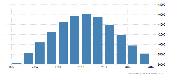 jamaica population ages 14 18 male wb data